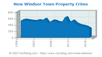 New Windsor Town Property Crime