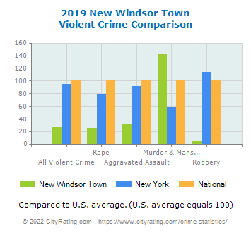 New Windsor Town Violent Crime vs. State and National Comparison