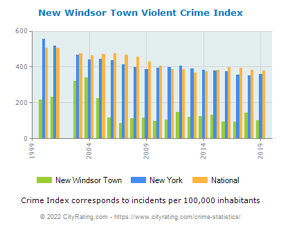 New Windsor Town Violent Crime vs. State and National Per Capita