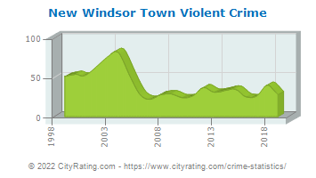 New Windsor Town Violent Crime