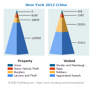 New York Crime 2012