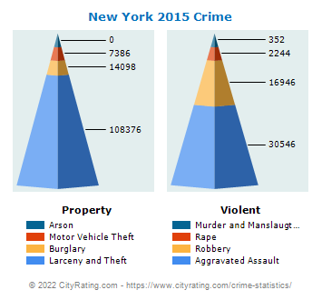 New York Crime 2015
