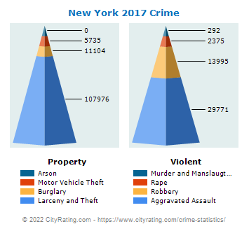 New York Crime 2017