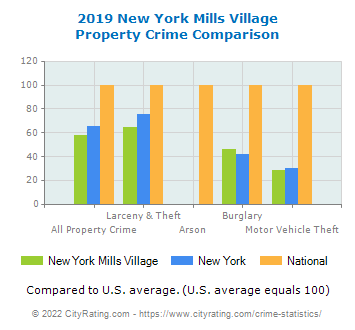 New York Mills Village Property Crime vs. State and National Comparison