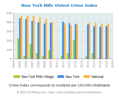 New York Mills Village Violent Crime vs. State and National Per Capita