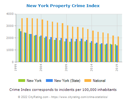 New York Property Crime vs. State and National Per Capita