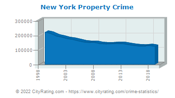 New York Property Crime