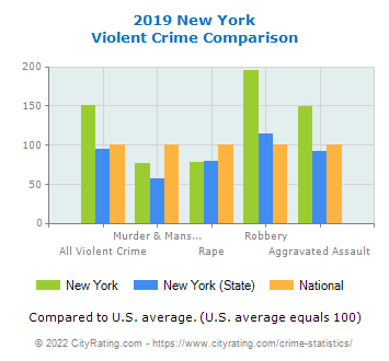 New York Violent Crime vs. State and National Comparison