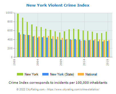 New York Violent Crime vs. State and National Per Capita