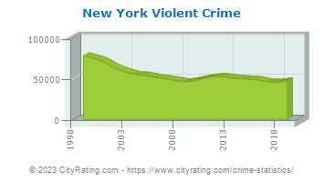 New York Crime Statistics: New York (NY) - CityRating.com