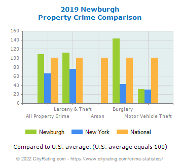 Newburgh Property Crime vs. State and National Comparison