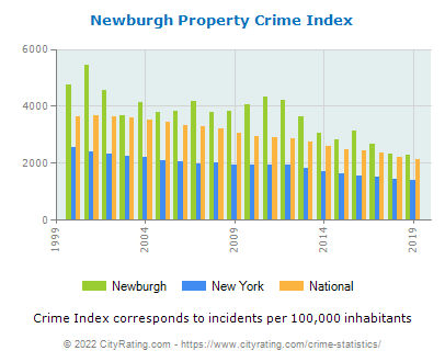 Newburgh Property Crime vs. State and National Per Capita