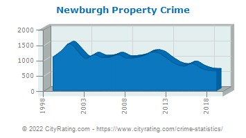 Newburgh Property Crime
