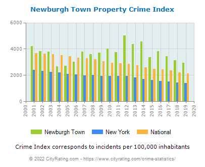 Newburgh Town Property Crime vs. State and National Per Capita