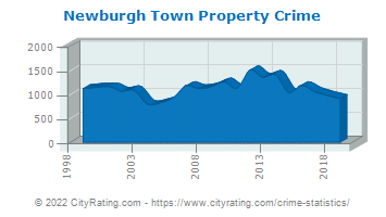 Newburgh Town Property Crime