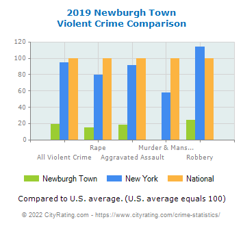 Newburgh Town Violent Crime vs. State and National Comparison