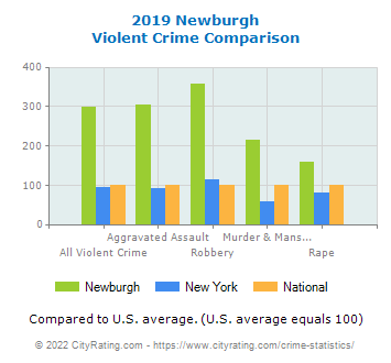 Newburgh Violent Crime vs. State and National Comparison
