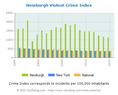 Newburgh Violent Crime vs. State and National Per Capita