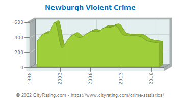 Newburgh Violent Crime