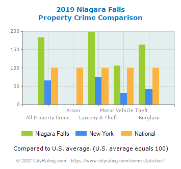 Niagara Falls Property Crime vs. State and National Comparison