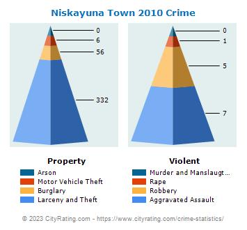 Niskayuna Town Crime Statistics: New York (NY) - CityRating.niskayuna town