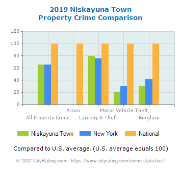 Niskayuna Town Property Crime vs. State and National Comparison
