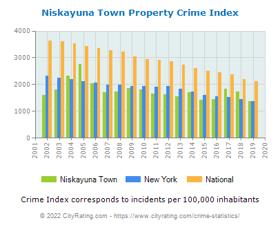 Niskayuna Town Property Crime vs. State and National Per Capita