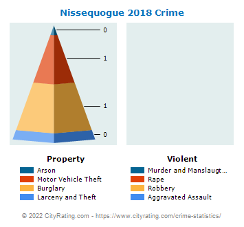 Nissequogue Village Crime 2018