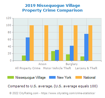 Nissequogue Village Property Crime vs. State and National Comparison