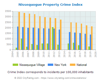 Nissequogue Village Property Crime vs. State and National Per Capita
