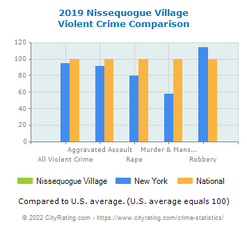 Nissequogue Village Violent Crime vs. State and National Comparison