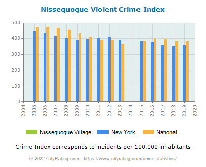 Nissequogue Village Violent Crime vs. State and National Per Capita