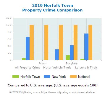 Norfolk Town Property Crime vs. State and National Comparison