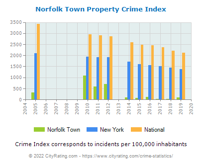 Norfolk Town Property Crime vs. State and National Per Capita