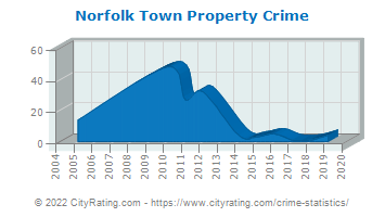 Norfolk Town Property Crime
