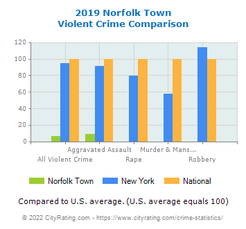 Norfolk Town Violent Crime vs. State and National Comparison