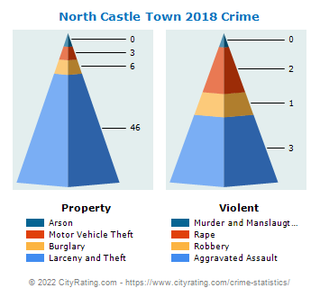 North Castle Town Crime 2018