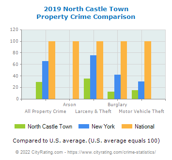 North Castle Town Property Crime vs. State and National Comparison