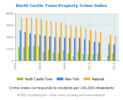 North Castle Town Property Crime vs. State and National Per Capita