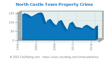 North Castle Town Property Crime