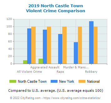 North Castle Town Violent Crime vs. State and National Comparison