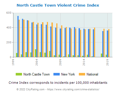 North Castle Town Violent Crime vs. State and National Per Capita