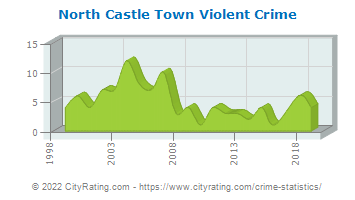 North Castle Town Violent Crime