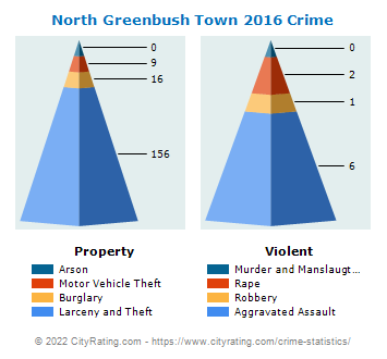 North Greenbush Town Crime 2016