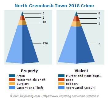 North Greenbush Town Crime 2018
