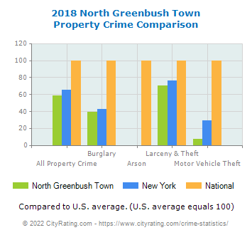 North Greenbush Town Property Crime vs. State and National Comparison