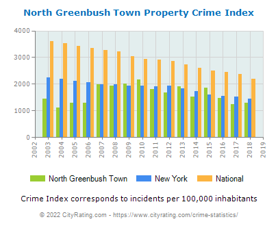 North Greenbush Town Property Crime vs. State and National Per Capita