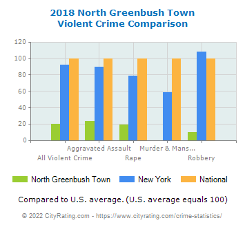 North Greenbush Town Violent Crime vs. State and National Comparison