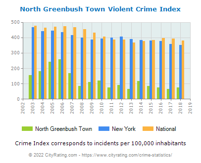 North Greenbush Town Violent Crime vs. State and National Per Capita