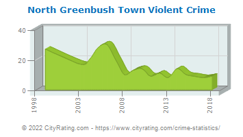 North Greenbush Town Violent Crime